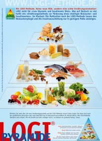 Poster LOGI-Ernährungspyramide